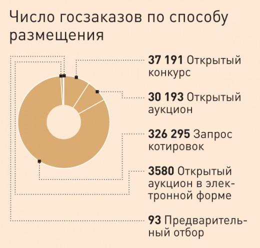 Статистика, число госзаказов по способу размещения (2009 год  по данным ФАС)