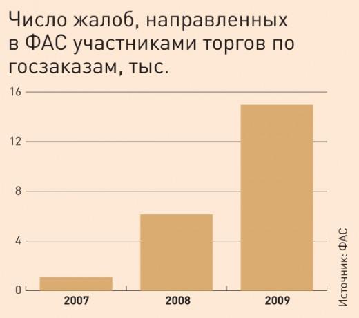 Рост жалоб, направленных ФАС участниками торгов по госзакупкам