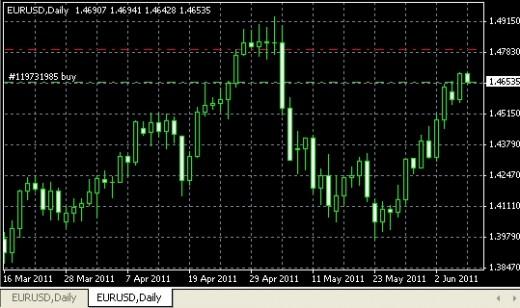 Евро снова стремиться ввысь
