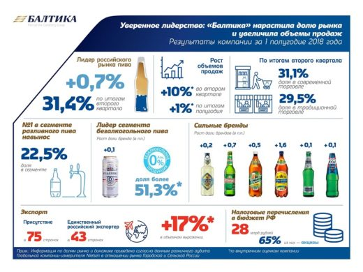 Компания «Балтика»: нам удалось укрепить лидерские позиции на российском рынке пива