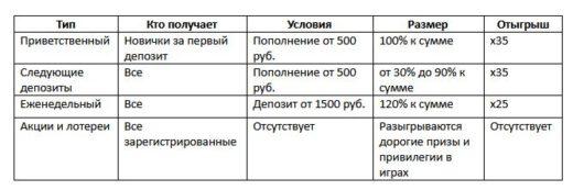 Официальный сайт казино Вулкан Ставка: что скрывает в себе клуб?