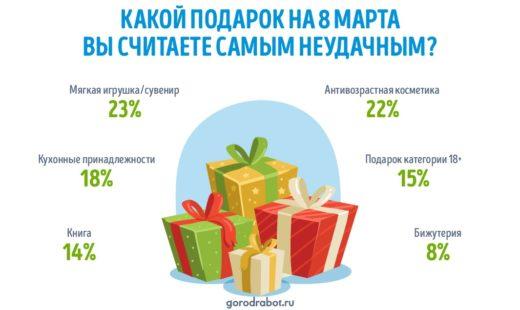 Россияне назвали самые неудачные подарки на 8 Марта