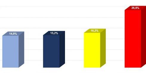 Наибольшим спросом пользуются кредитные продукты Альфа-Банка и Тинькофф Банка